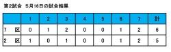 27年度球技大会試合結果(2-1)