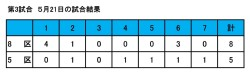 27年度球技大会試合結果(3-1)