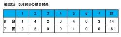 27年度球技大会試合結果(5-1)